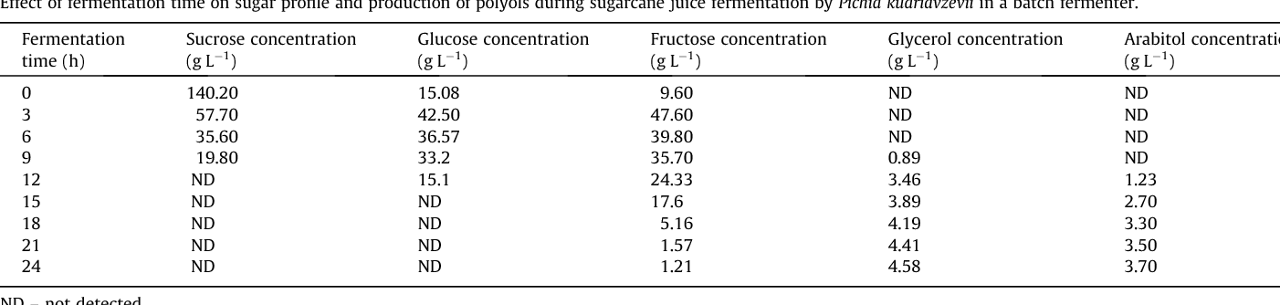 Table 3 Effect of fermentation time on sugar profile and production of polyols during sugarcane ju
