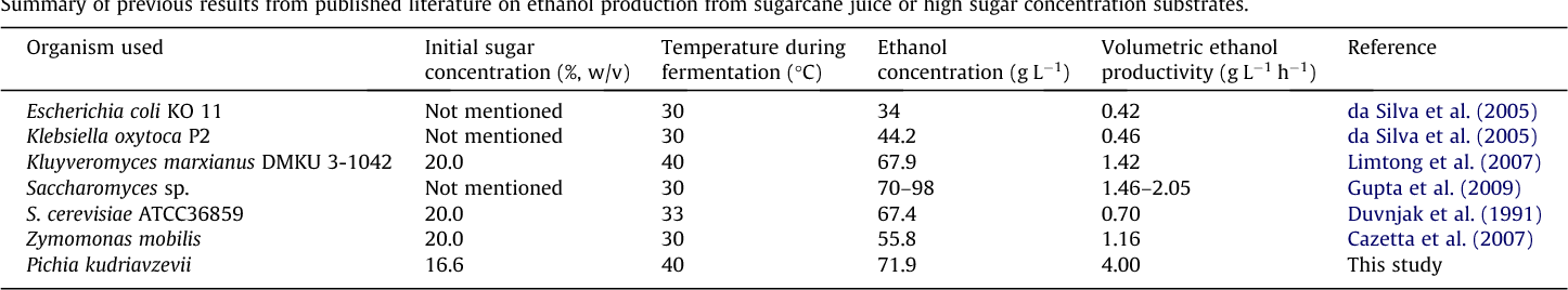 Table 4 Summary of previous results from published literature on ethanol production from sugarcane juice or high sugar concentration substrates.