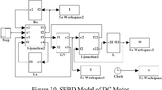 Figure 10 from Modeling and analysis of belt conveyor using