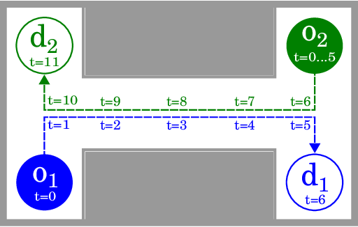 Figure 1 for Provably Safe and Deadlock-Free Execution of Multi-Robot Plans under Delaying Disturbances