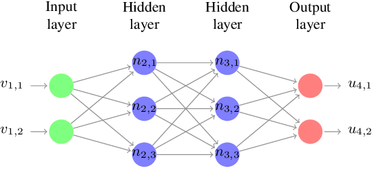 Figure 1 for Testing Deep Neural Networks