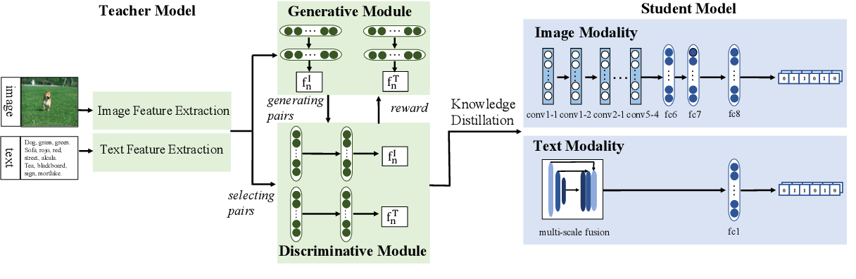 Figure 2 for Creating Something from Nothing: Unsupervised Knowledge Distillation for Cross-Modal Hashing
