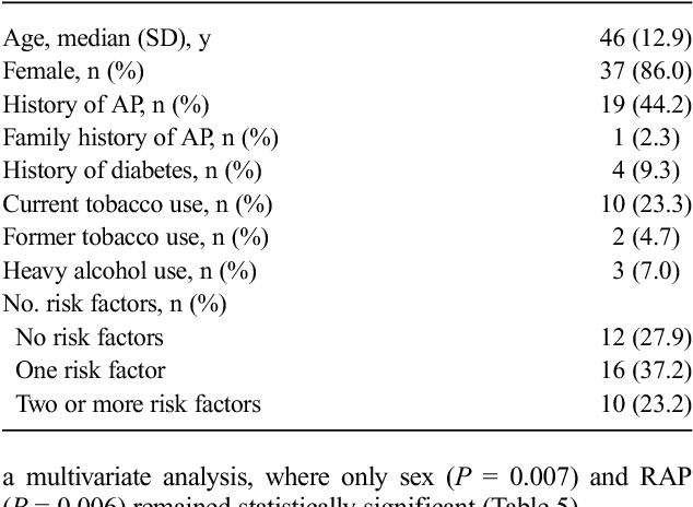 TABLE 2. Patient Demographics for Patients With Positive sPFT (n = 43)