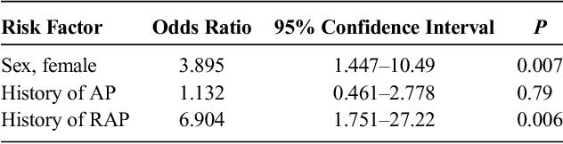 TABLE 5. Multivariate Analysis