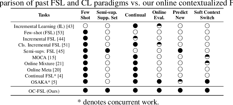 Figure 2 for Wandering Within a World: Online Contextualized Few-Shot Learning