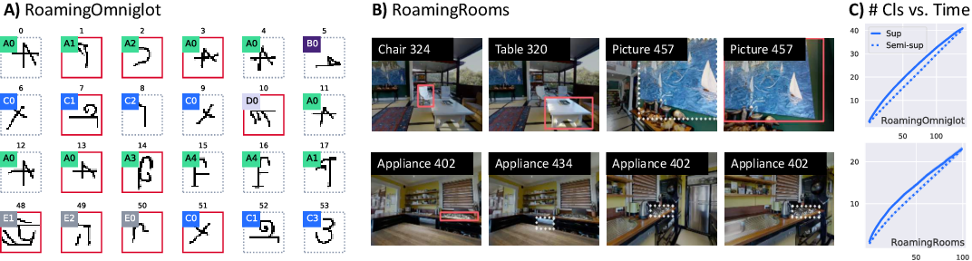 Figure 3 for Wandering Within a World: Online Contextualized Few-Shot Learning