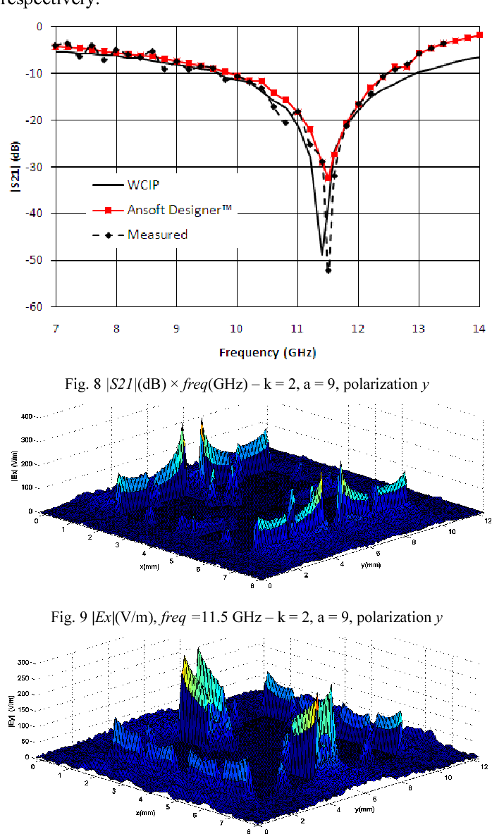 Simulations and measurements of FSS with fractal elements