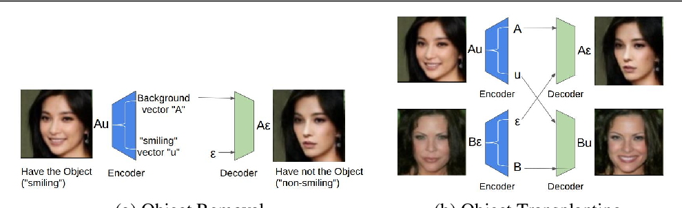 Figure 1 for GeneGAN: Learning Object Transfiguration and Attribute Subspace from Unpaired Data