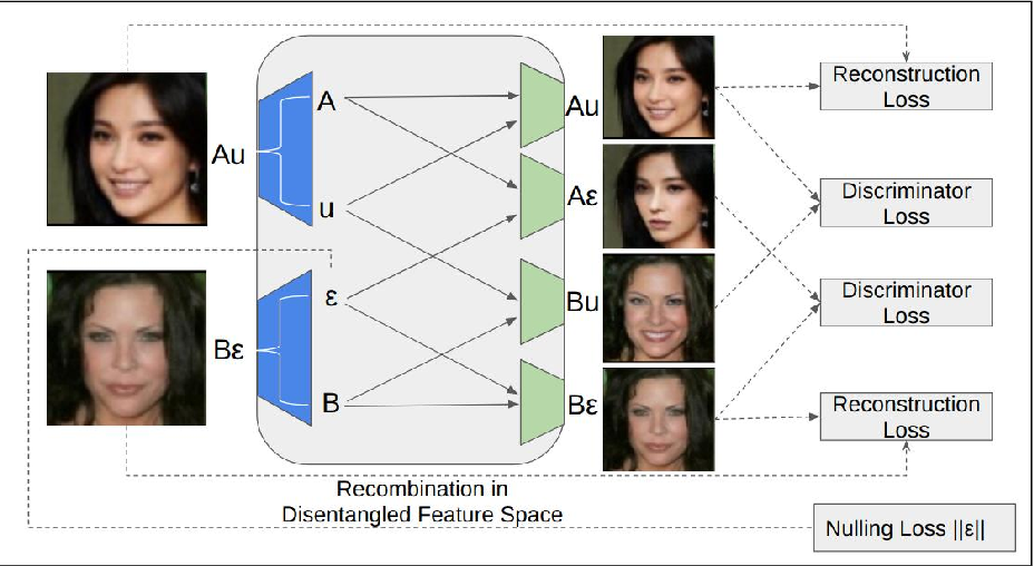 Figure 3 for GeneGAN: Learning Object Transfiguration and Attribute Subspace from Unpaired Data