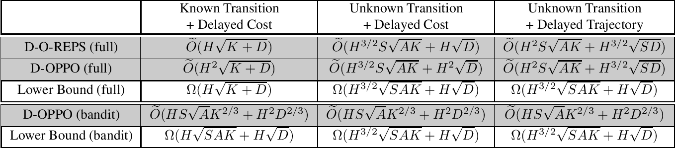 Figure 1 for Learning Adversarial Markov Decision Processes with Delayed Feedback
