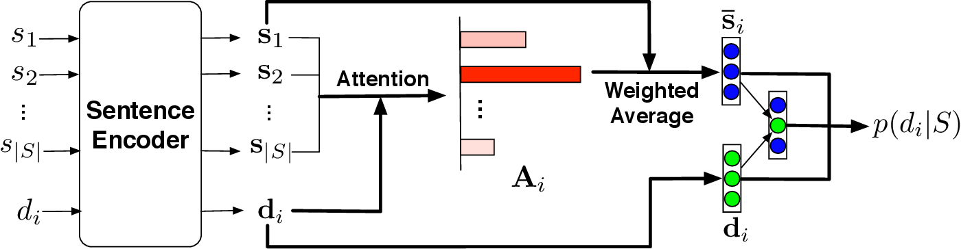 Figure 2 for DeepChannel: Salience Estimation by Contrastive Learning for Extractive Document Summarization