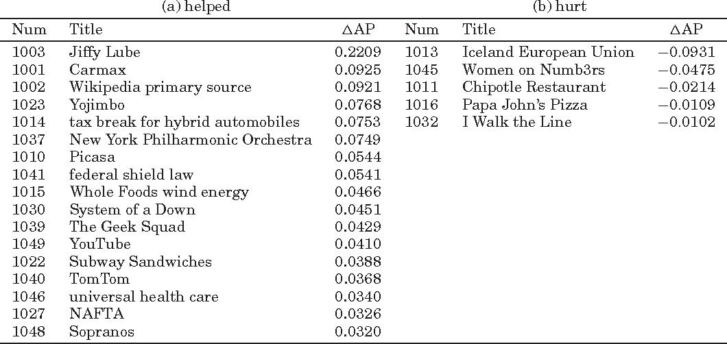 Aggregation Methods for Proximity-Based Opinion Retrieval - Semantic