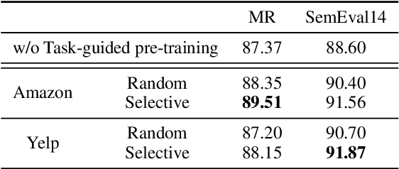 Figure 2 for Train No Evil: Selective Masking for Task-guided Pre-training