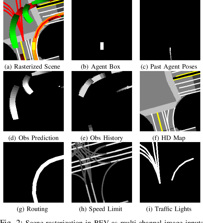 Figure 2 for Exploring Imitation Learning for Autonomous Driving with Feedback Synthesizer and Differentiable Rasterization