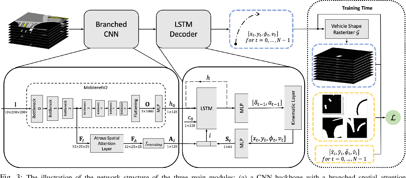 Figure 3 for Exploring Imitation Learning for Autonomous Driving with Feedback Synthesizer and Differentiable Rasterization