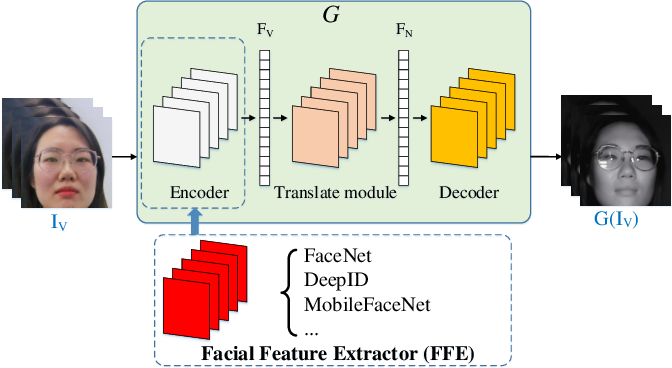 Figure 2 for Facial Feature Embedded CycleGAN for VIS-NIR Translation