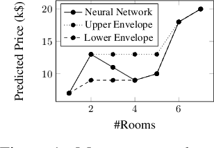 Figure 1 for Counterexample-Guided Learning of Monotonic Neural Networks