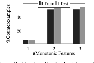 Figure 3 for Counterexample-Guided Learning of Monotonic Neural Networks