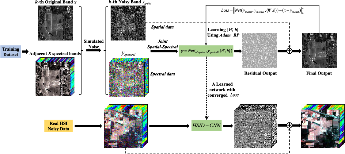Figure 1 for Hyperspectral Image Denoising Employing a Spatial-Spectral Deep Residual Convolutional Neural Network