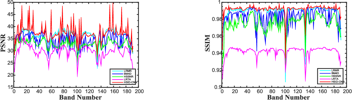 Figure 4 for Hyperspectral Image Denoising Employing a Spatial-Spectral Deep Residual Convolutional Neural Network
