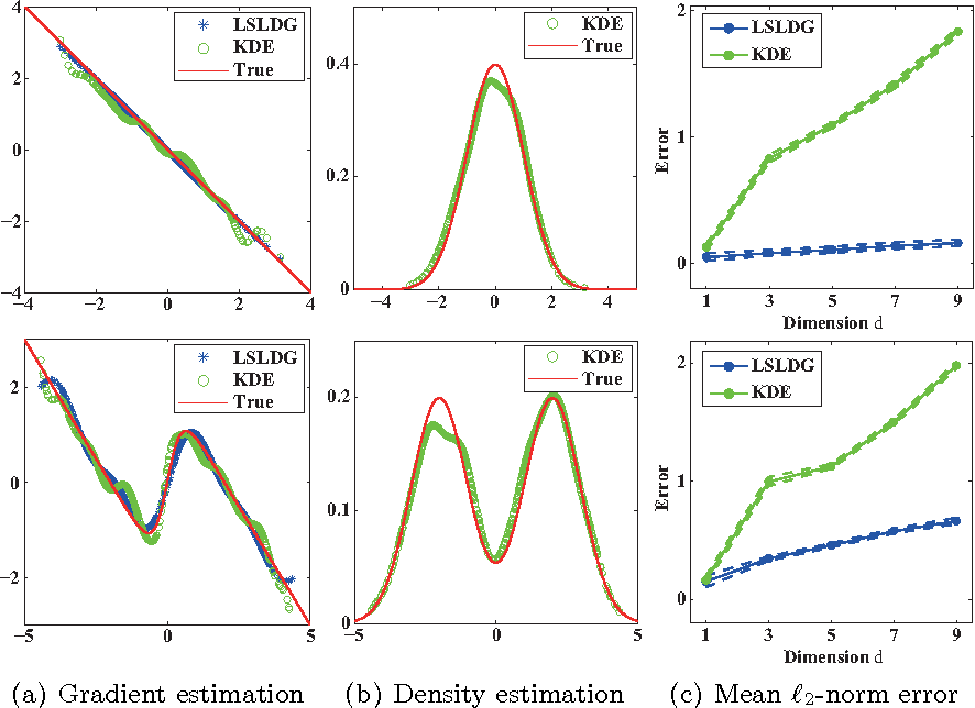 Figure 1 for Clustering via Mode Seeking by Direct Estimation of the Gradient of a Log-Density