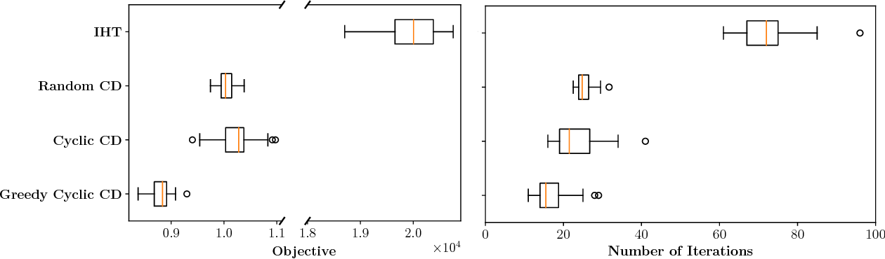 Figure 1 for Fast Best Subset Selection: Coordinate Descent and Local Combinatorial Optimization Algorithms