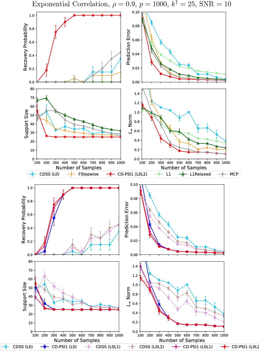 Figure 3 for Fast Best Subset Selection: Coordinate Descent and Local Combinatorial Optimization Algorithms