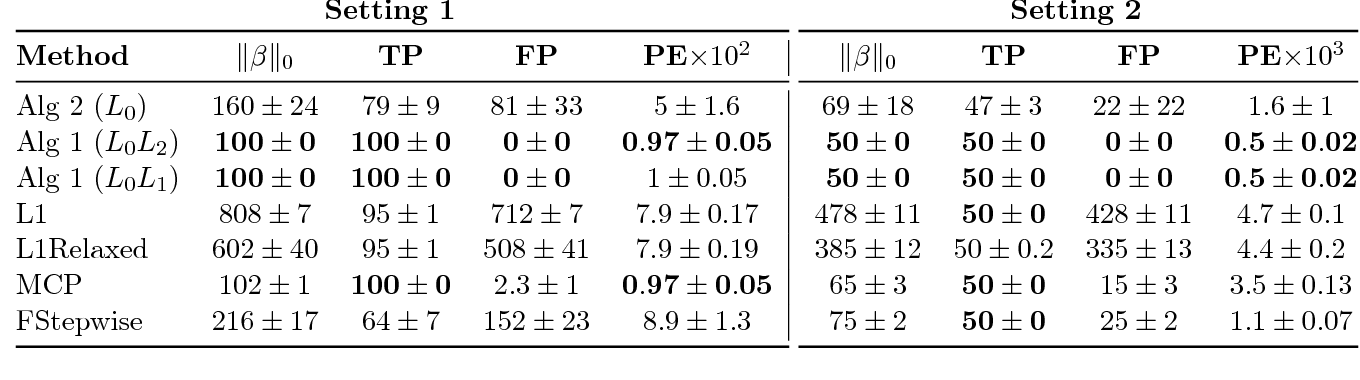 Figure 2 for Fast Best Subset Selection: Coordinate Descent and Local Combinatorial Optimization Algorithms