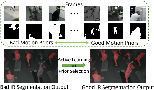 Figure 1 for Leveraging Motion Priors in Videos for Improving Human Segmentation
