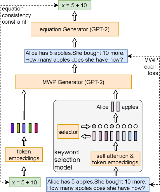 Figure 2 for Math Word Problem Generation with Mathematical Consistency and Problem Context Constraints