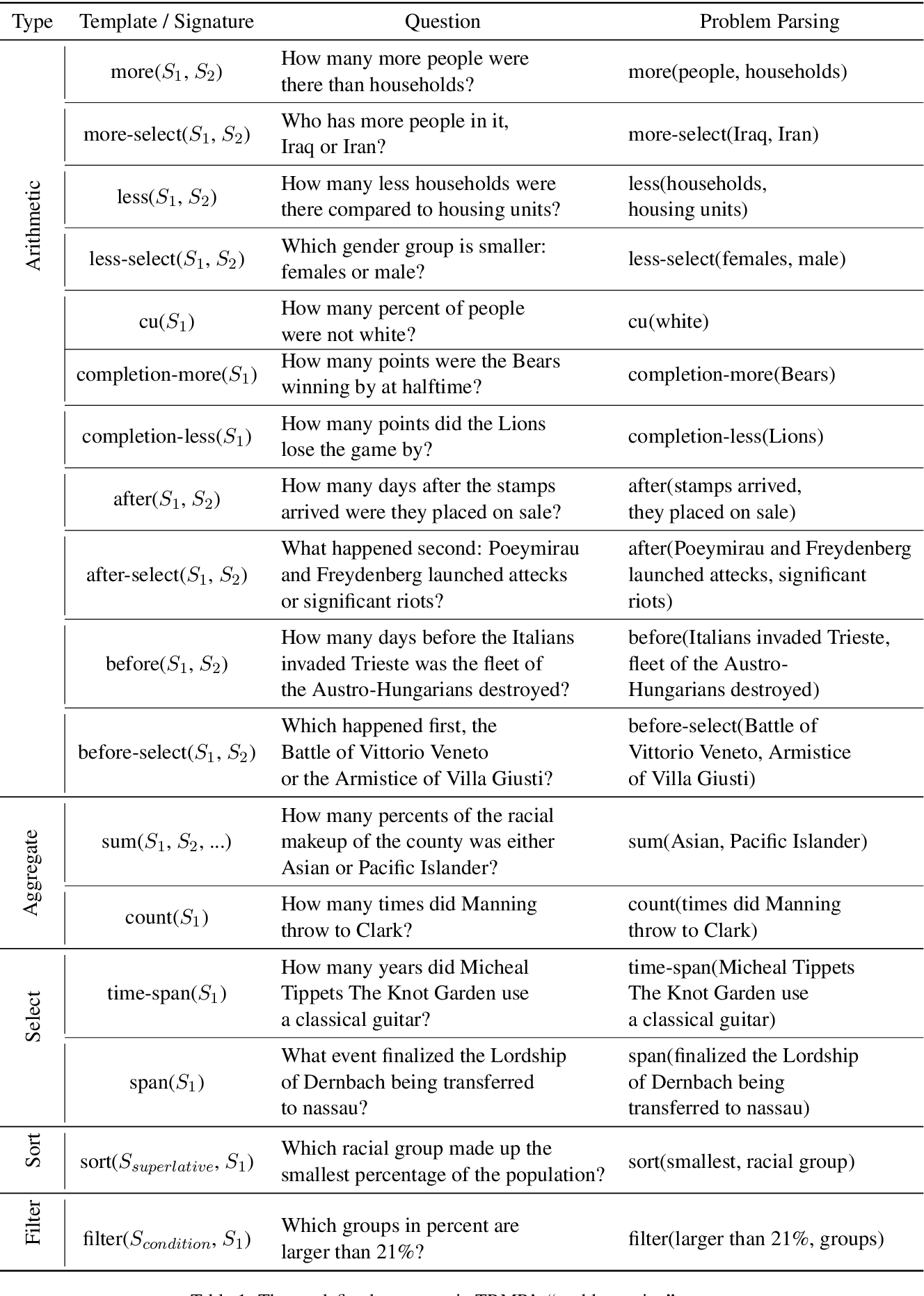 Figure 2 for R3: A Reading Comprehension Benchmark Requiring Reasoning Processes