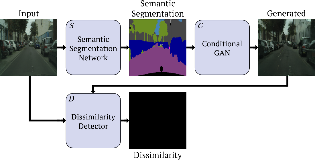 Figure 3 for This is not what I imagined: Error Detection for Semantic Segmentation through Visual Dissimilarity