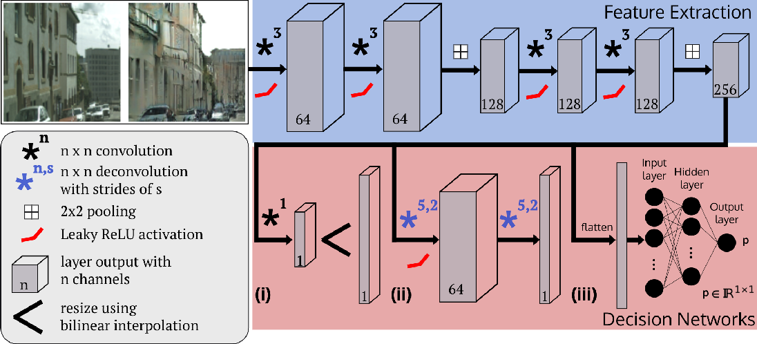 Figure 4 for This is not what I imagined: Error Detection for Semantic Segmentation through Visual Dissimilarity
