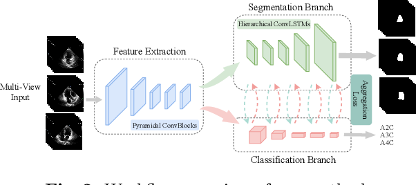 Figure 3 for Recurrent Aggregation Learning for Multi-View Echocardiographic Sequences Segmentation