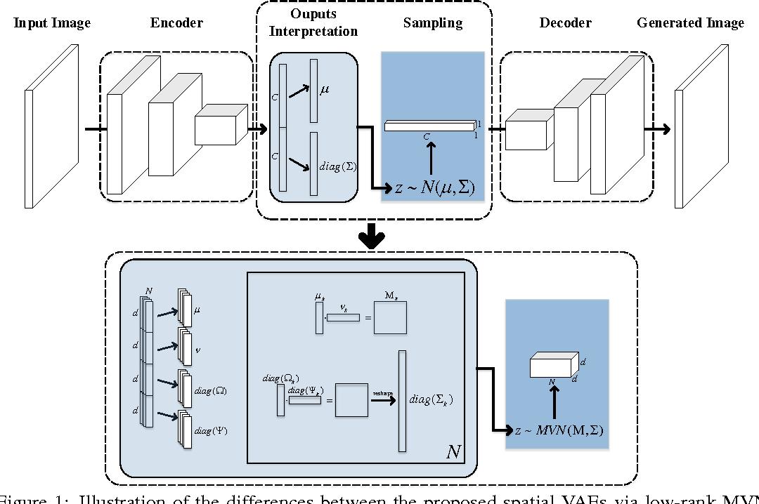 Figure 1 for Spatial Variational Auto-Encoding via Matrix-Variate Normal Distributions