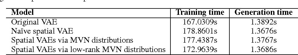Figure 2 for Spatial Variational Auto-Encoding via Matrix-Variate Normal Distributions