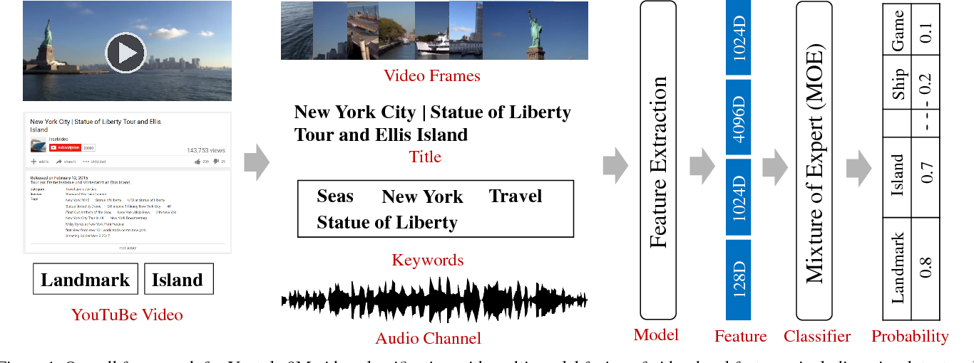 Figure 1 for Truly Multi-modal YouTube-8M Video Classification with Video, Audio, and Text