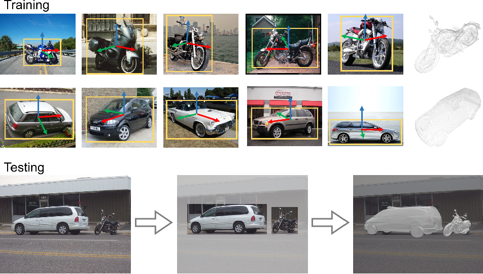 Figure 1 for Few-Shot Object Detection and Viewpoint Estimation for Objects in the Wild