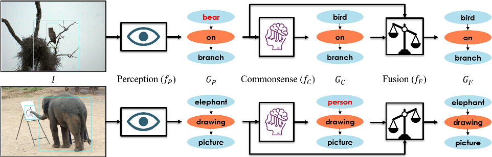 Figure 1 for Learning Visual Commonsense for Robust Scene Graph Generation