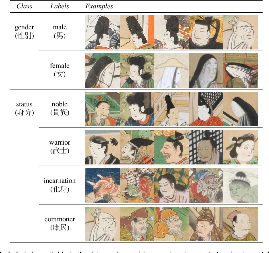 Figure 2 for KaoKore: A Pre-modern Japanese Art Facial Expression Dataset