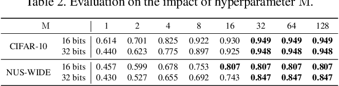 Figure 4 for Deep Reinforcement Learning with Label Embedding Reward for Supervised Image Hashing