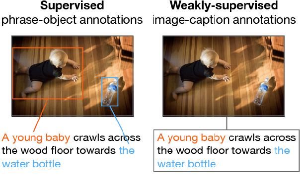 Figure 1 for MAF: Multimodal Alignment Framework for Weakly-Supervised Phrase Grounding