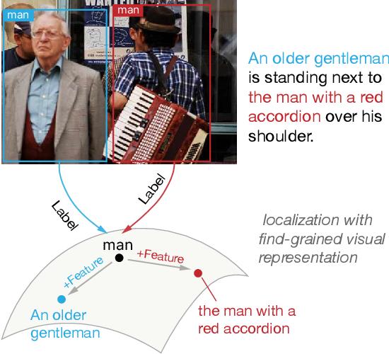 Figure 3 for MAF: Multimodal Alignment Framework for Weakly-Supervised Phrase Grounding