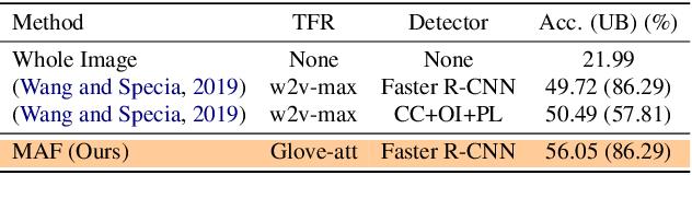 Figure 4 for MAF: Multimodal Alignment Framework for Weakly-Supervised Phrase Grounding