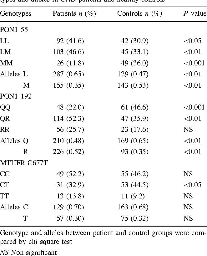 Association of genetic variants in Methylenetetrahydrofolate