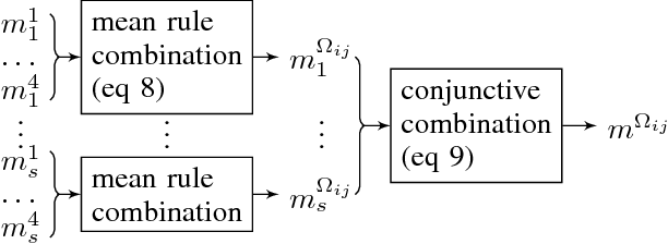 Figure 1 for Preference fusion and Condorcet's Paradox under uncertainty