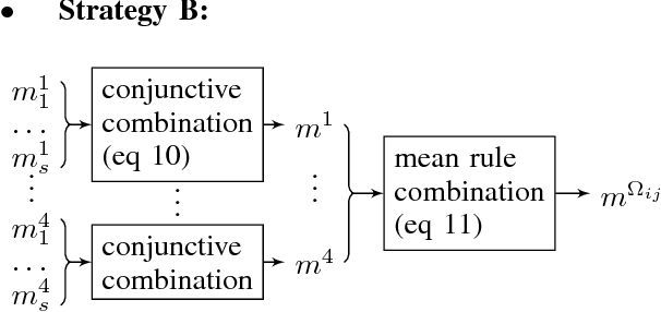 Figure 4 for Preference fusion and Condorcet's Paradox under uncertainty