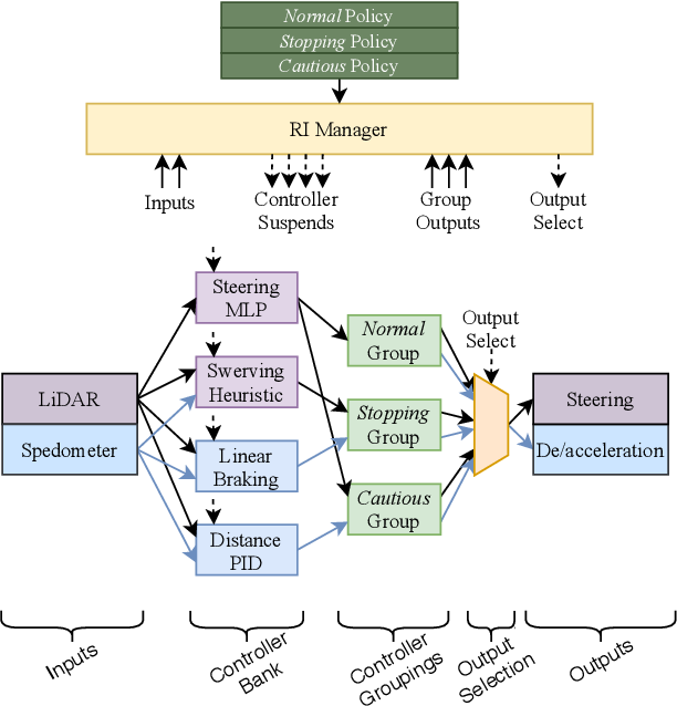 Figure 3 for Runtime Interchange for Adaptive Re-use of Intelligent Cyber-Physical System Controllers