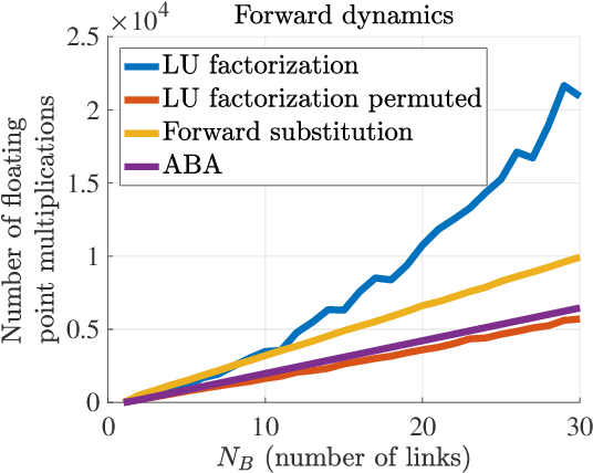 Figure 1 for Inverse, forward and other dynamic computations computationally optimized with sparse matrix factorizations