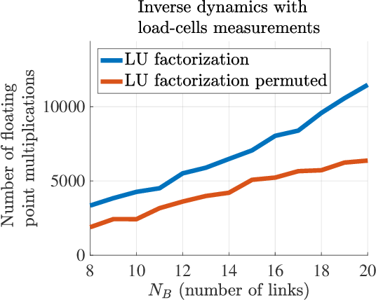 Figure 2 for Inverse, forward and other dynamic computations computationally optimized with sparse matrix factorizations